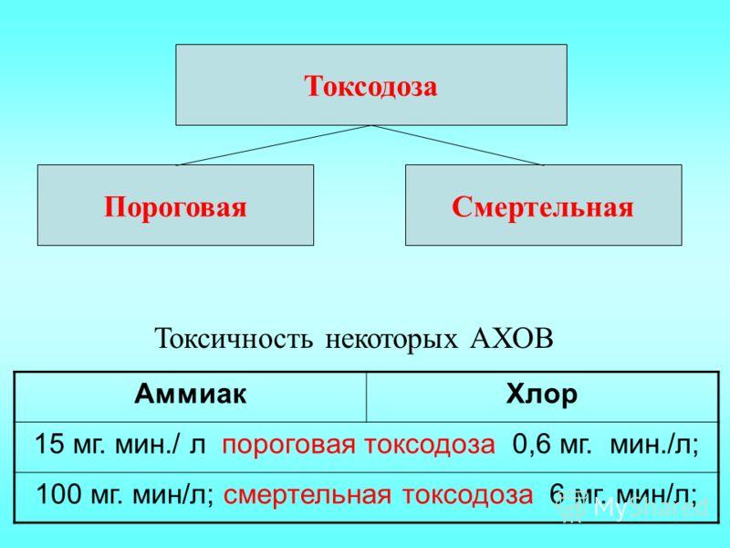 АммиакХлор 15 мг. мин./ л пороговая токсодоза 0,6 мг. мин./л; 100 мг. мин/л; смертельная токсодоза 6 мг. мин/л; Токсодоза ПороговаяСмертельная Токсичность некоторых АХОВ