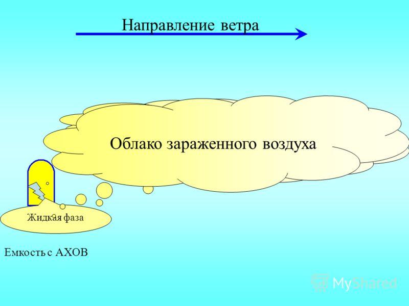 Емкость с АХОВ Первичное облако Жидкая фаза Вторичное облако Направление ветра Облако зараженного воздуха