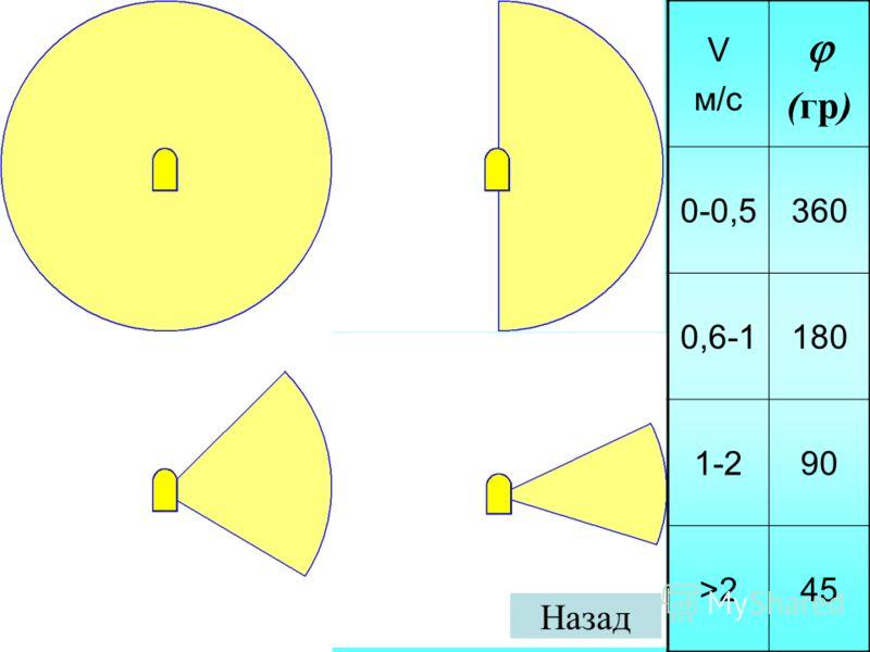 V м/с (гр) 0-0,5360 0,6-1180 1-290 >2>245 Назад