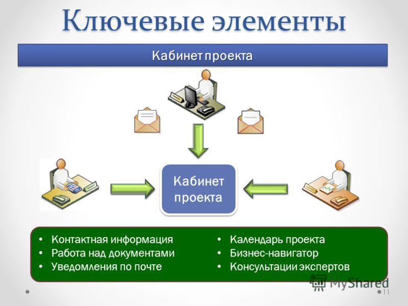 11 Ключевые элементы Кабинет проекта Контактная информация Работа над документами Уведомления по почте Календарь проекта Бизнес-навигатор Консультации экспертов