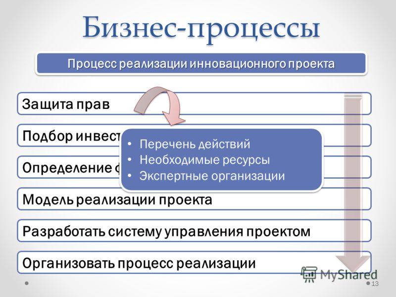Бизнес-процессы 13 Защита прав Подбор инвестора Модель реализации проекта Определение формы сотрудничества Разработать систему управления проектом Организовать процесс реализации Процесс реализации инновационного проекта Перечень действий Необходимые