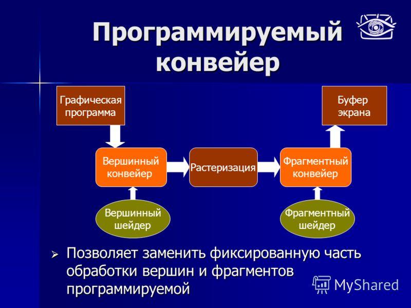 Программируемый конвейер Позволяет заменить фиксированную часть обработки вершин и фрагментов программируемой Позволяет заменить фиксированную часть обработки вершин и фрагментов программируемой Графическая программа Вершинный конвейер Растеризация Ф