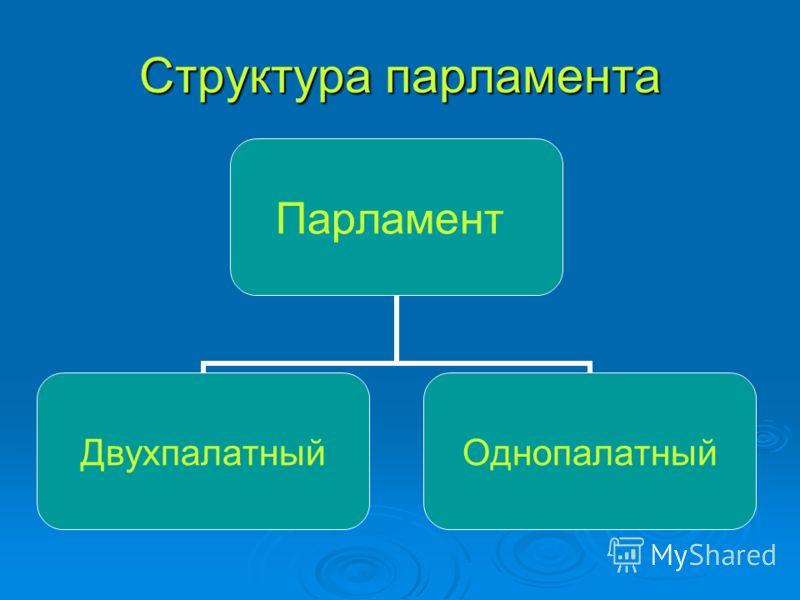 Структура парламента Парламент ДвухпалатныйОднопалатный