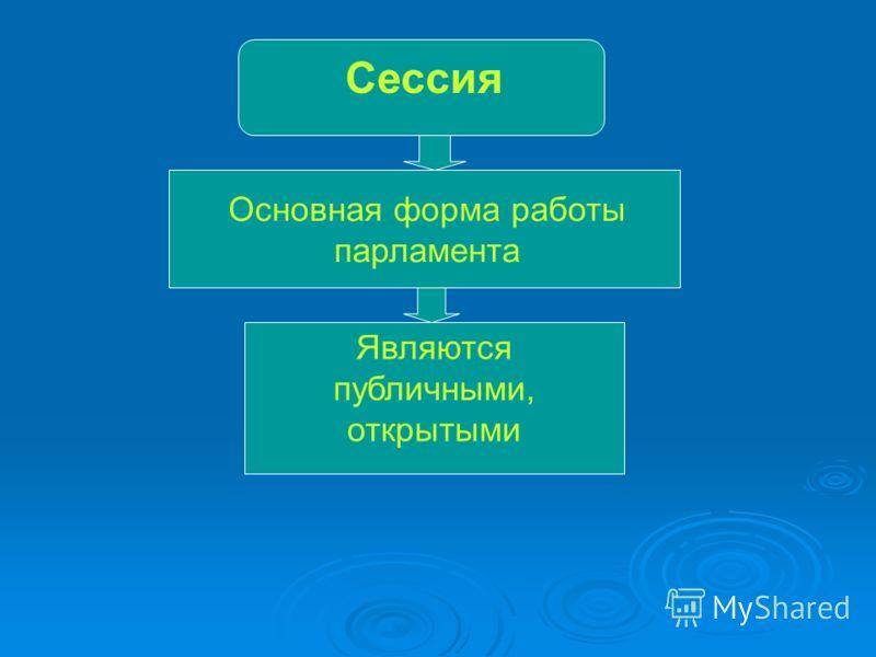 Сессия Основная форма работы парламента Являются публичными, открытыми