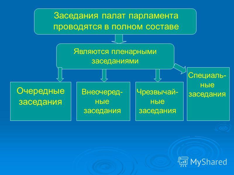 Заседания палат парламента проводятся в полном составе Являются пленарными заседаниями Очередные заседания Внеочеред- ные заседания Чрезвычай- ные заседания Специаль- ные заседания