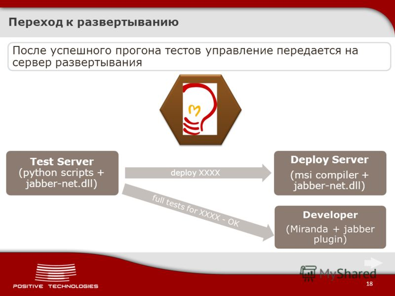 18 Переход к развертыванию Test Server (python scripts + jabber-net.dll) deploy XXXX Deploy Server (msi compiler + jabber-net.dll) full tests for XXXX - OK После успешного прогона тестов управление передается на сервер развертывания