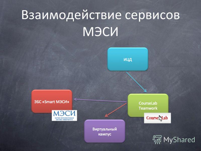 Взаимодействие сервисов МЭСИ