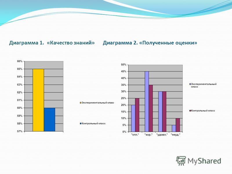 Диаграмма 1. «Качество знаний» Диаграмма 2. «Полученные оценки»
