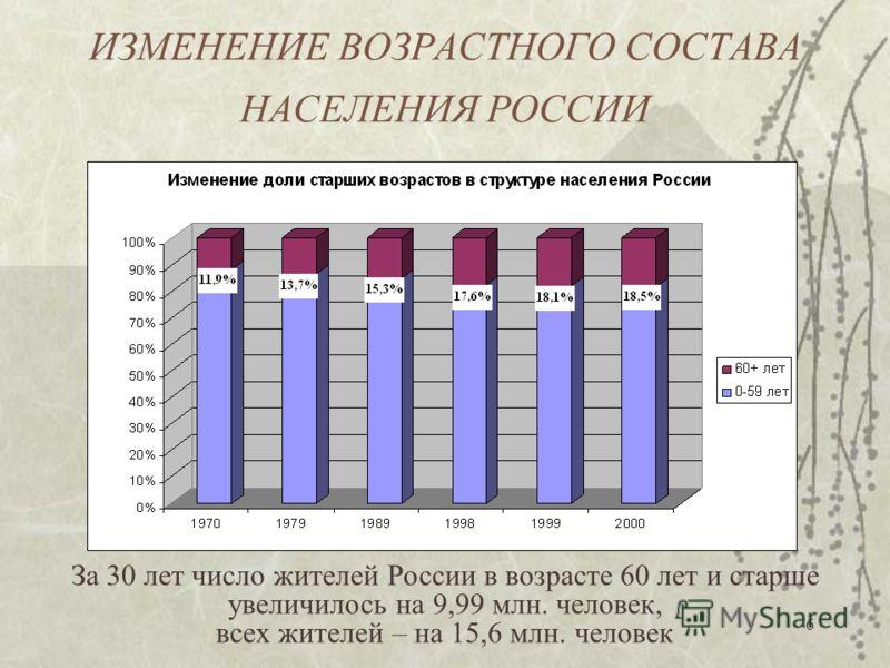 6 ИЗМЕНЕНИЕ ВОЗРАСТНОГО СОСТАВА НАСЕЛЕНИЯ РОССИИ За 30 лет число жителей России в возрасте 60 лет и старше увеличилось на 9,99 млн. человек, всех жителей – на 15,6 млн. человек