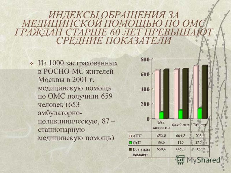 7 ИНДЕКСЫ ОБРАЩЕНИЯ ЗА МЕДИЦИНСКОЙ ПОМОЩЬЮ ПО ОМС ГРАЖДАН СТАРШЕ 60 ЛЕТ ПРЕВЫШАЮТ СРЕДНИЕ ПОКАЗАТЕЛИ Из 1000 застрахованных в РОСНО-МС жителей Москвы в 2001 г. медицинскую помощь по ОМС получили 659 человек (653 – амбулаторно- поликлиническую, 87 – с