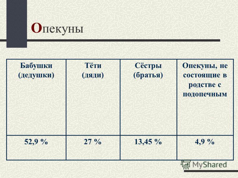 О пекуны 4,9 %13,45 %27 %52,9 % Опекуны, не состоящие в родстве с подопечным Сёстры (братья) Тёти (дяди) Бабушки (дедушки)
