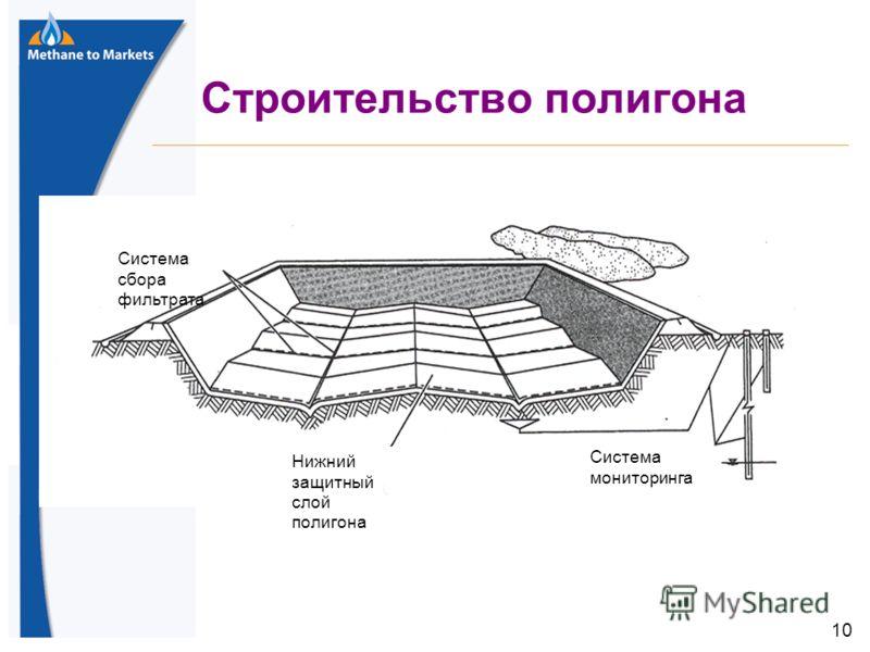 10 Строительство полигона Система сбора фильтрата Нижний защитный слой полигона Система мониторинга