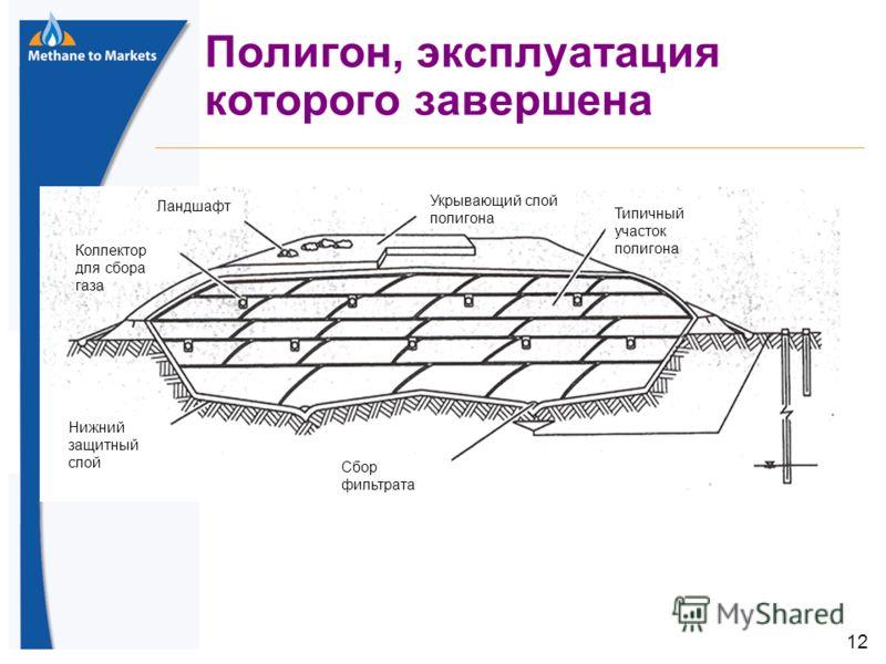 12 Полигон, эксплуатация которого завершена Укрывающий слой полигона Типичный участок полигона Сбор фильтрата Нижний защитный слой Коллектор для сбора газа Ландшафт