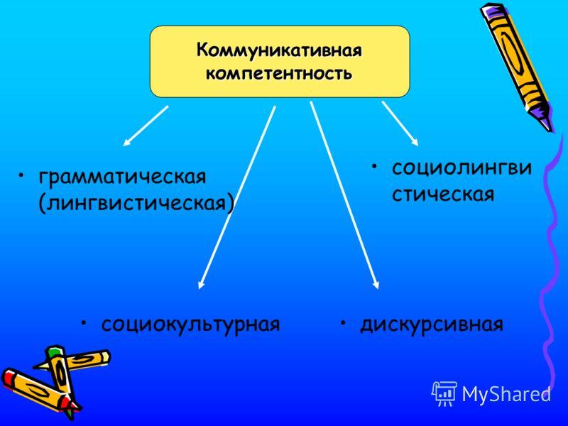 Коммуникативнаякомпетентность грамматическая (лингвистическая) социолингви стическая социокультурнаядискурсивная