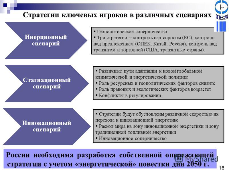 Инерционный сценарий Стагнационный сценарий Инновационный сценарий Стратегии ключевых игроков в различных сценариях Геополитическое соперничество Три стратегии – контроль над спросом (ЕС), контроль над предложением (ОПЕК, Китай, Россия), контроль над