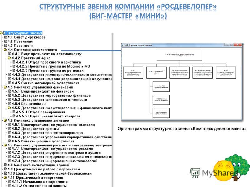 Органиграмма структурного звена «Комплекс девелопмента»
