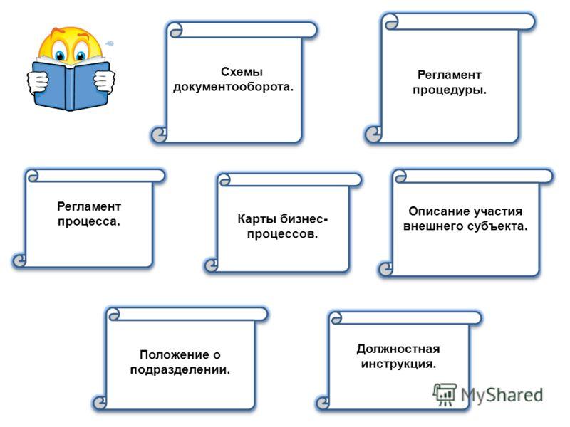 Регламент процедуры. Описание участия внешнего субъекта. Карты бизнес- процессов. Схемы документооборота. Должностная инструкция. Положение о подразделении. Регламент процесса.