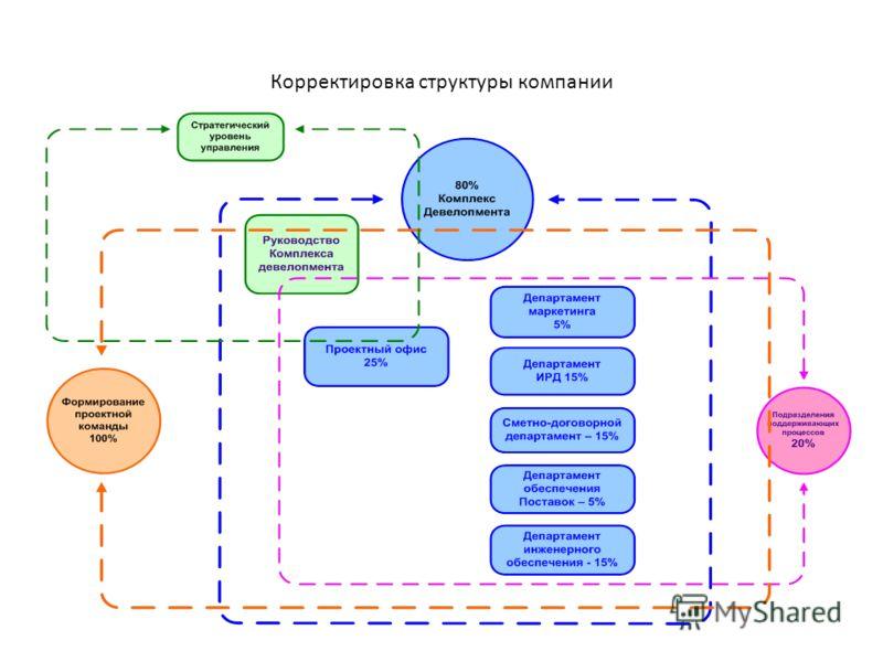 Корректировка структуры компании