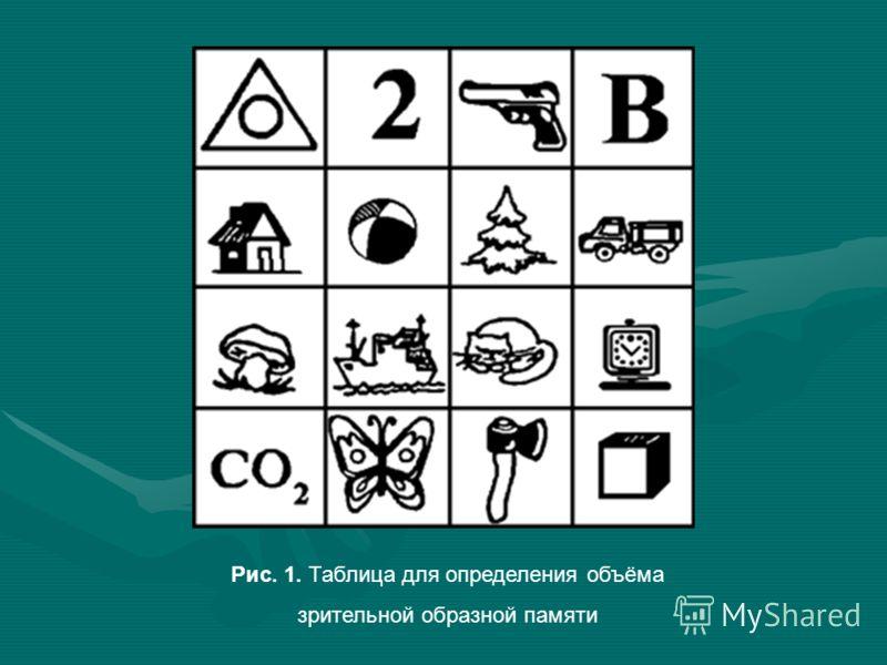 Рис. 1. Таблица для определения объёма зрительной образной памяти