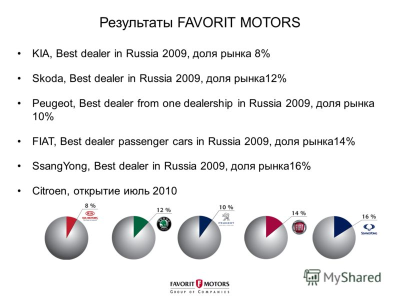 Результаты FAVORIT MOTORS KIA, Best dealer in Russia 2009, доля рынка 8% Skoda, Best dealer in Russia 2009, доля рынка12% Peugeot, Best dealer from one dealership in Russia 2009, доля рынка 10% FIAT, Best dealer passenger cars in Russia 2009, доля ры