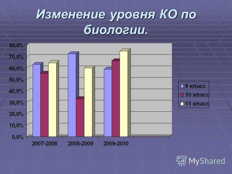 Изменение уровня КО по биологии.