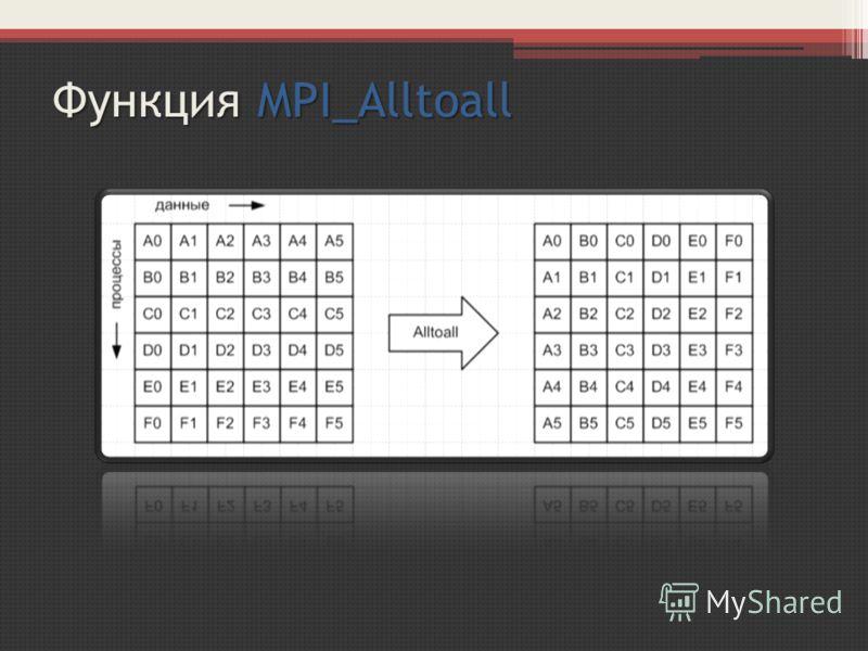 Функция MPI_Alltoall