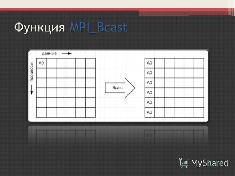 Функция MPI_Bcast