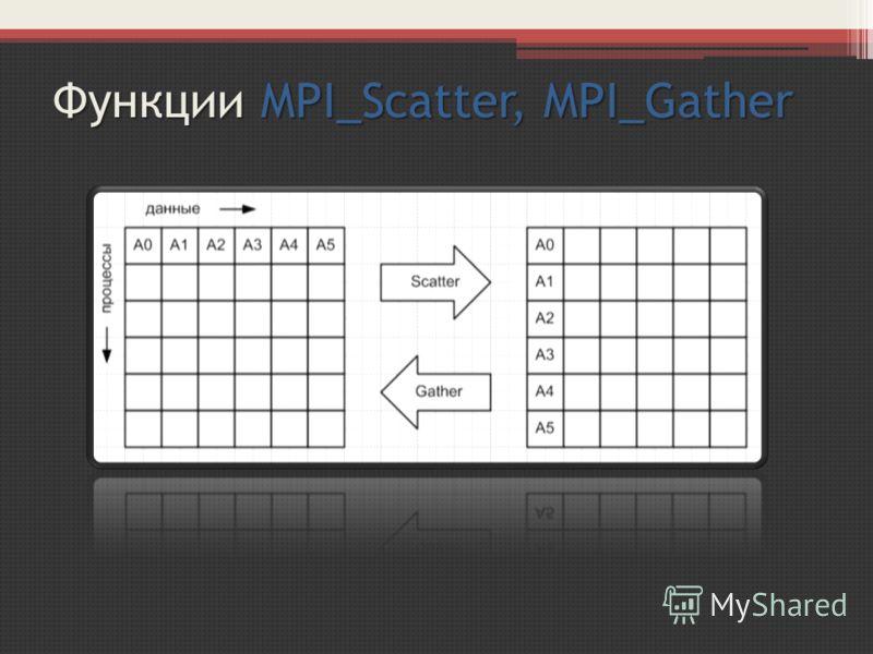 Функции MPI_Scatter, MPI_Gather