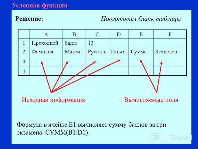 Условная функция Решение: ABCDEF 1Проходнойбалл:13 2ФамилияМатем.Русс.яз.Ин.яз.СуммаЗачислен 3 4 Подготовим бланк таблицы Исходная информацияВычисляемые поля Формула в ячейке Е1 вычисляет сумму баллов за три экзамена: СУММ(B1:D1).