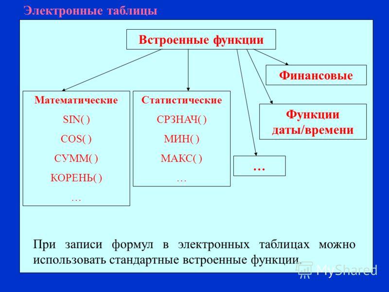 Электронные таблицы При записи формул в электронных таблицах можно использовать стандартные встроенные функции. Математические SIN( ) COS( ) СУММ( ) КОРЕНЬ( ) … Статистические СРЗНАЧ( ) МИН( ) МАКС( ) … Финансовые Встроенные функции Функции даты/врем