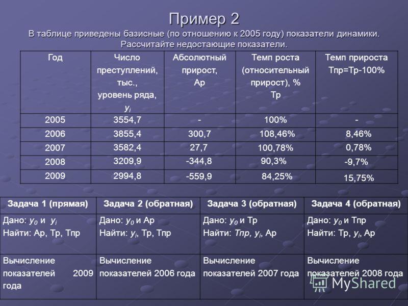 Пример 2 В таблице приведены базисные (по отношению к 2005 году) показатели динамики. Рассчитайте недостающие показатели. Год Число преступлений, тыс., уровень ряда, y i Абсолютный прирост, Ар Темп роста (относительный прирост), % Тр Темп прироста Тп