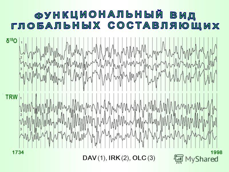 7. DAV (1), IRK (2), OLC (3) δ 18 О TRW 17341998