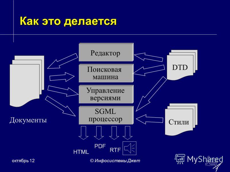 июль 12© Инфосистемы Джет Как это делается DTD Стили Редактор Поисковая машина Управление версиями SGML процессор Документы HTML PDF RTF