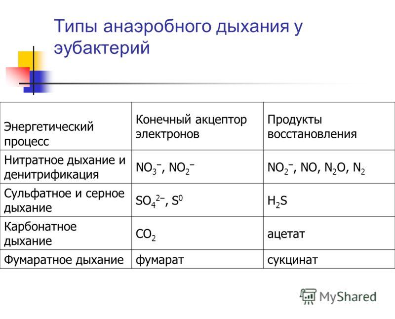 Типы анаэробного дыхания у эубактерий Энергетический процесс Конечный акцептор электронов Продукты восстановления Нитратное дыхание и денитрификация NO 3 –, NO 2 – NO 2 –, NO, N 2 O, N 2 Сульфатное и серное дыхание SO 4 2–, S 0 H2SH2S Карбонатное дых