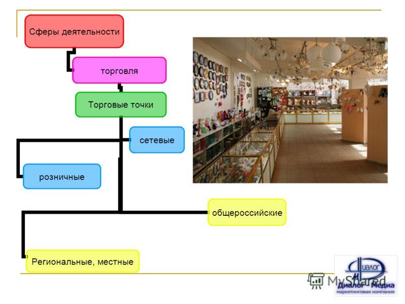 Сферы деятельности торговля Торговые точки розничные сетевые общероссийские Региональные, местные