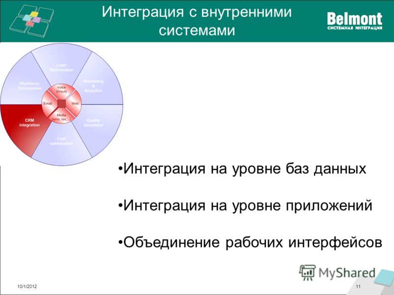 Интеграция с внутренними системами 8/28/201211 Интеграция на уровне баз данных Интеграция на уровне приложений Объединение рабочих интерфейсов