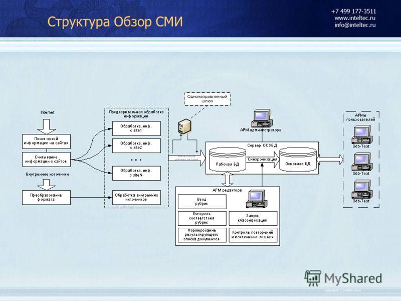 Структура Обзор СМИ