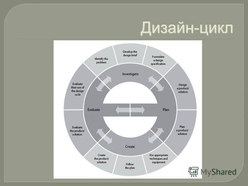 Дизайн-цикл