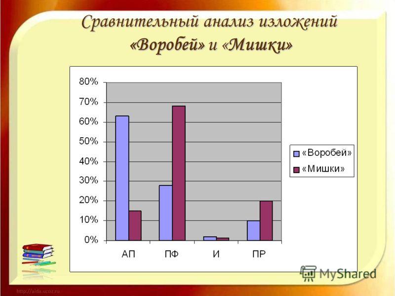 Сравнительный анализ изложений «Воробей» и «Мишки»