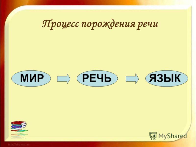 Процесс порождения речи МИРРЕЧЬЯЗЫК