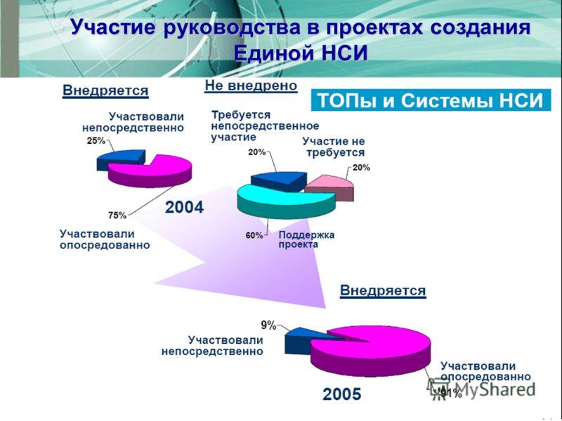 Участие руководства в проектах создания Единой НСИ