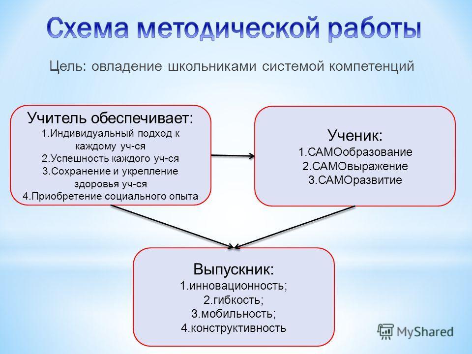 Цель: овладение школьниками системой компетенций Учитель обеспечивает: 1.Индивидуальный подход к каждому уч-ся 2.Успешность каждого уч-ся 3.Сохранение и укрепление здоровья уч-ся 4.Приобретение социального опыта Ученик: 1.САМОобразование 2.САМОвыраже