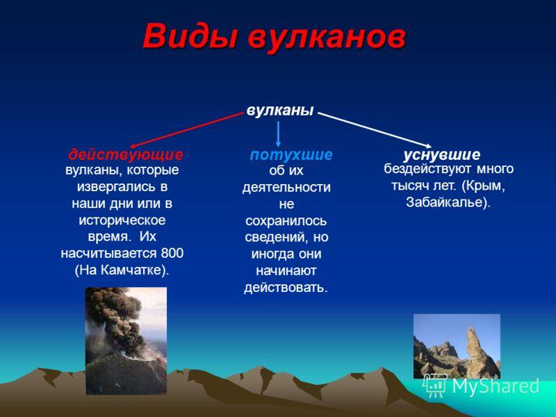 Виды вулканов вулканы действующие потухшие уснувшие вулканы, которые извергались в наши дни или в историческое время. Их насчитывается 800 (На Камчатке). об их деятельности не сохранилось сведений, но иногда они начинают действовать. бездействуют мно
