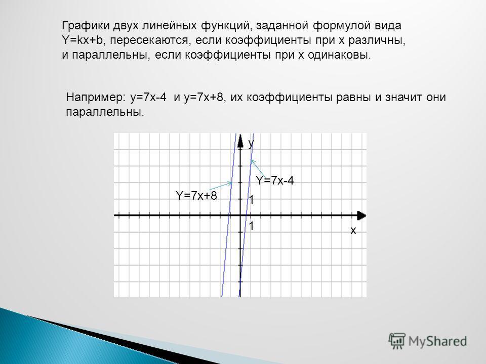 Графики двух линейных функций, заданной формулой вида Y=kx+b, пересекаются, если коэффициенты при x различны, и параллельны, если коэффициенты при x одинаковы. Например: у=7x-4 и y=7x+8, их коэффициенты равны и значит они параллельны. y x 1 Y=7x-4 1