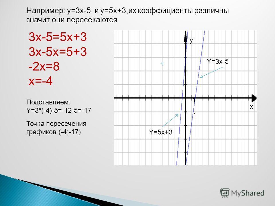 Например: y=3x-5 и y=5x+3,их коэффициенты различны значит они пересекаются. 3x-5=5x+3 3x-5x=5+3 -2x=8 x=-4 Подставляем: Y=3*(-4)-5=-12-5=-17 Точка пересечения графиков (-4;-17) 1 1 x y Y=3x-5 Y=5x+3