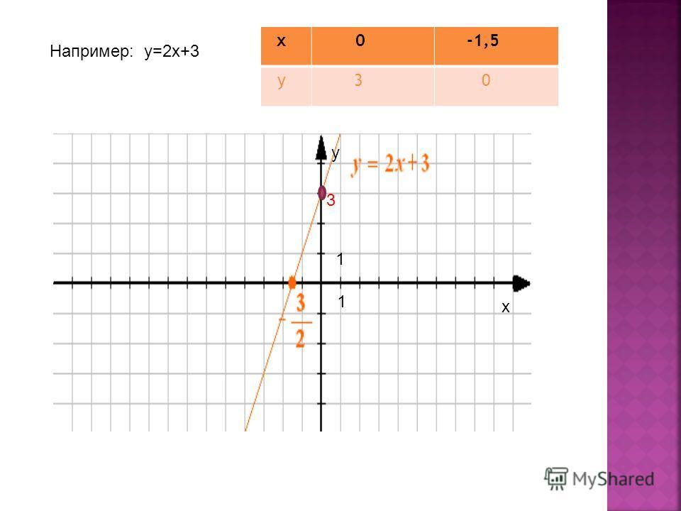 Например: y=2x+3 x) 0 -1,5 y 3 0 x y 1 1 3