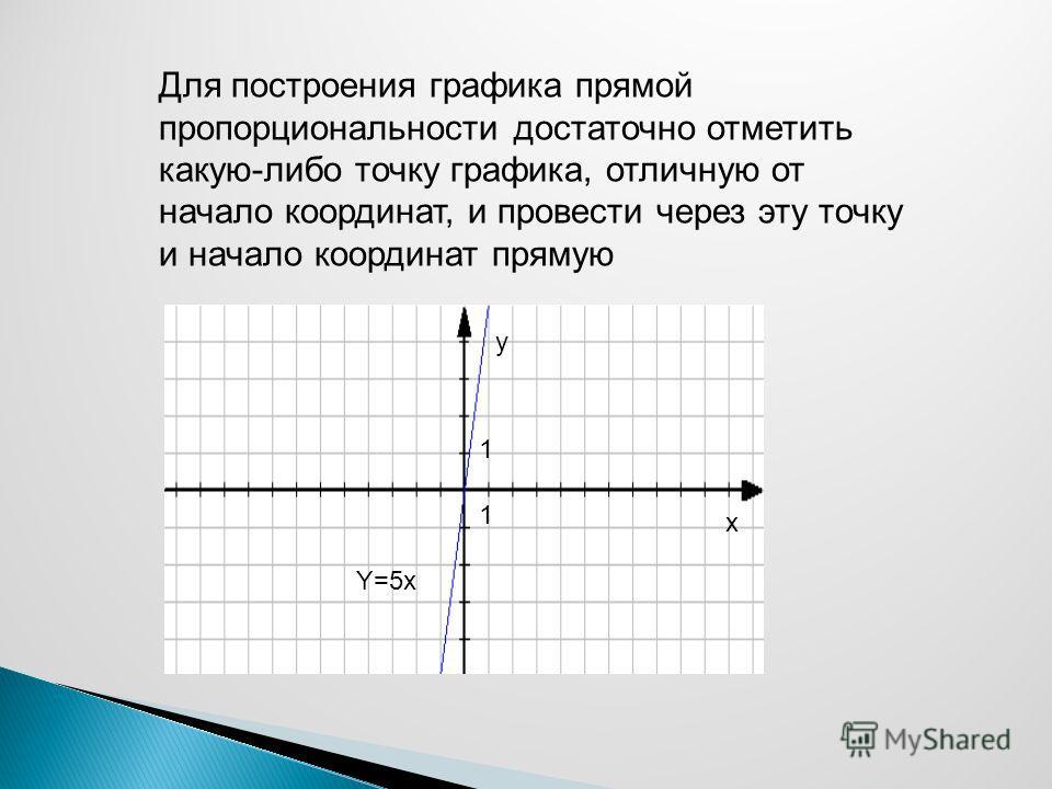 Для построения графика прямой пропорциональности достаточно отметить какую-либо точку графика, отличную от начало координат, и провести через эту точку и начало координат прямую 1 1 y x Y=5x