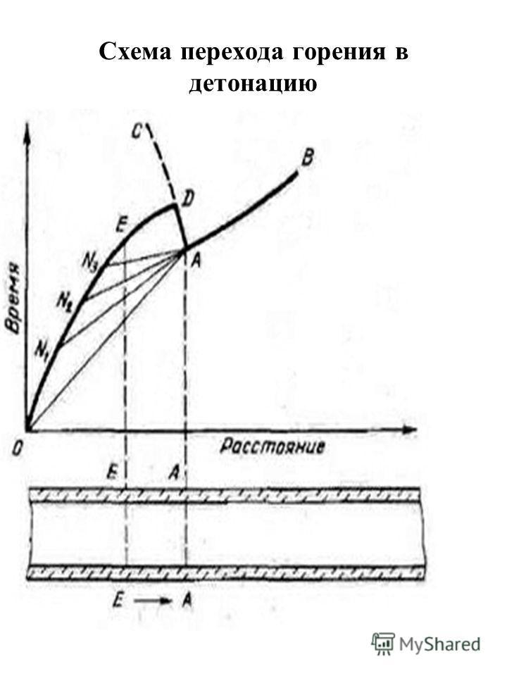 Схема перехода горения в детонацию