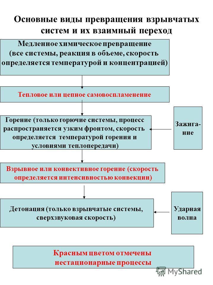 Основные виды превращения взрывчатых систем и их взаимный переход Медленное химическое превращение (все системы, реакция в объеме, скорость определяется температурой и концентрацией) Тепловое или цепное самовоспламенение Горение (только горючие систе