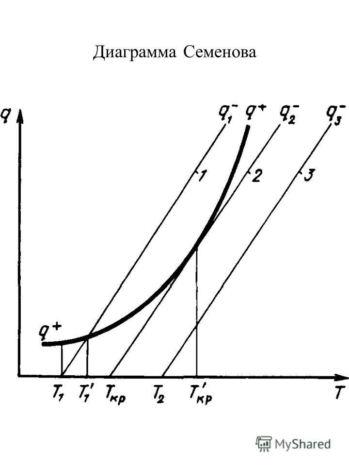 Диаграмма Семенова